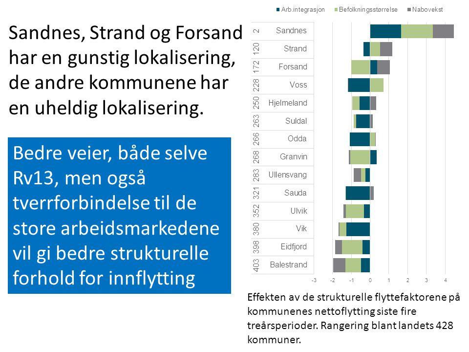 Effekten av de strukturelle flyttefaktorene på kommunenes nettoflytting siste fire treårsperioder.