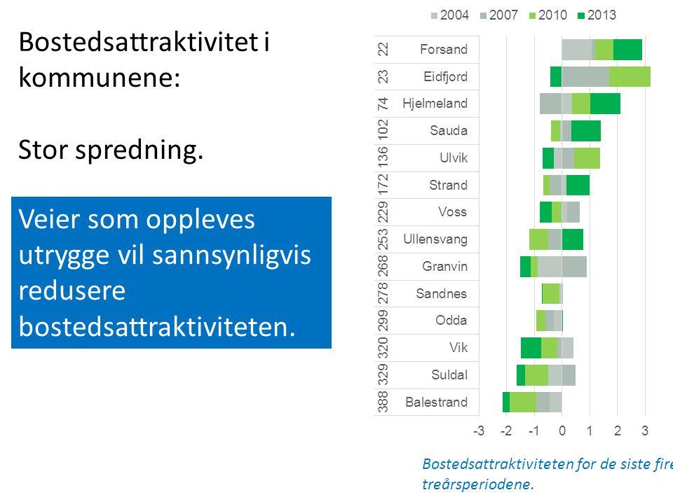Bostedsattraktivitet i kommunene: Stor spredning.