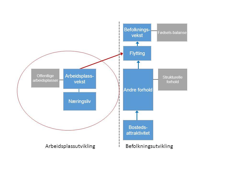 ArbeidsplassutviklingBefolkningsutvikling Befolknings- vekst Flytting Andre forhold Bosteds- attraktivitet Offentlige arbeidsplasser Næringsliv Arbeidsplass- vekst Strukturelle forhold Fødsels-balanse