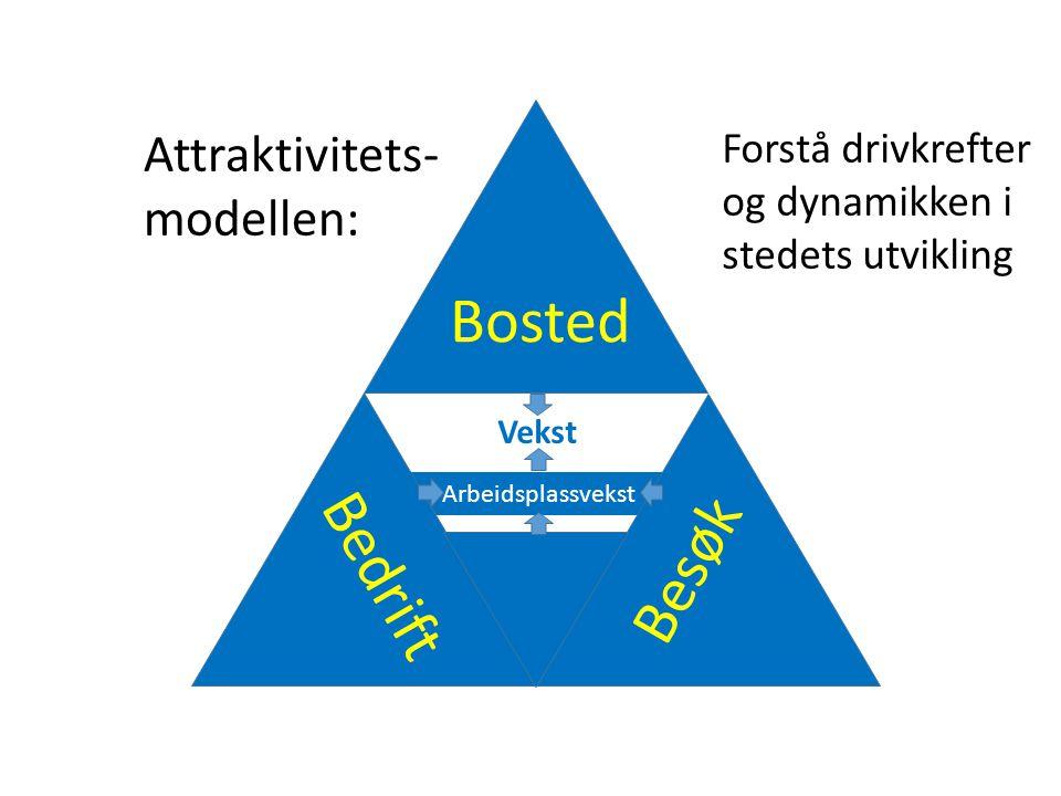 Arbeidsplassvekst Bedrift Besøk Bosted Vekst Attraktivitets- modellen: Forstå drivkrefter og dynamikken i stedets utvikling