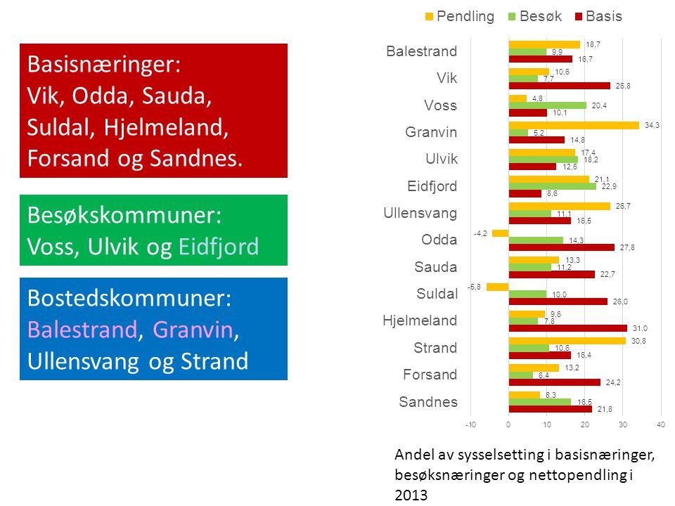 Andel av sysselsetting i basisnæringer, besøksnæringer og nettopendling i 2013 Basisnæringer: Vik, Odda, Sauda, Suldal, Hjelmeland, Forsand og Sandnes.