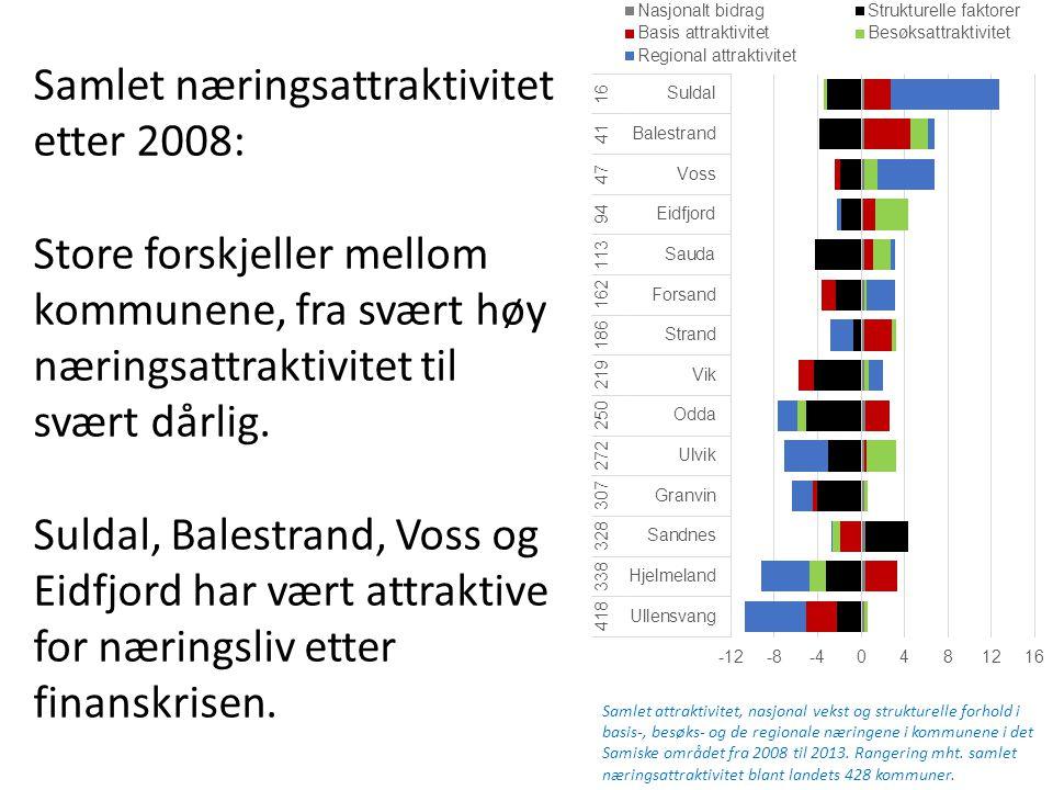 Samlet næringsattraktivitet etter 2008: Store forskjeller mellom kommunene, fra svært høy næringsattraktivitet til svært dårlig.