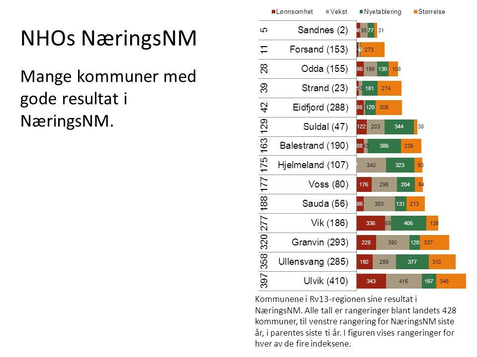 NHOs NæringsNM Mange kommuner med gode resultat i NæringsNM.