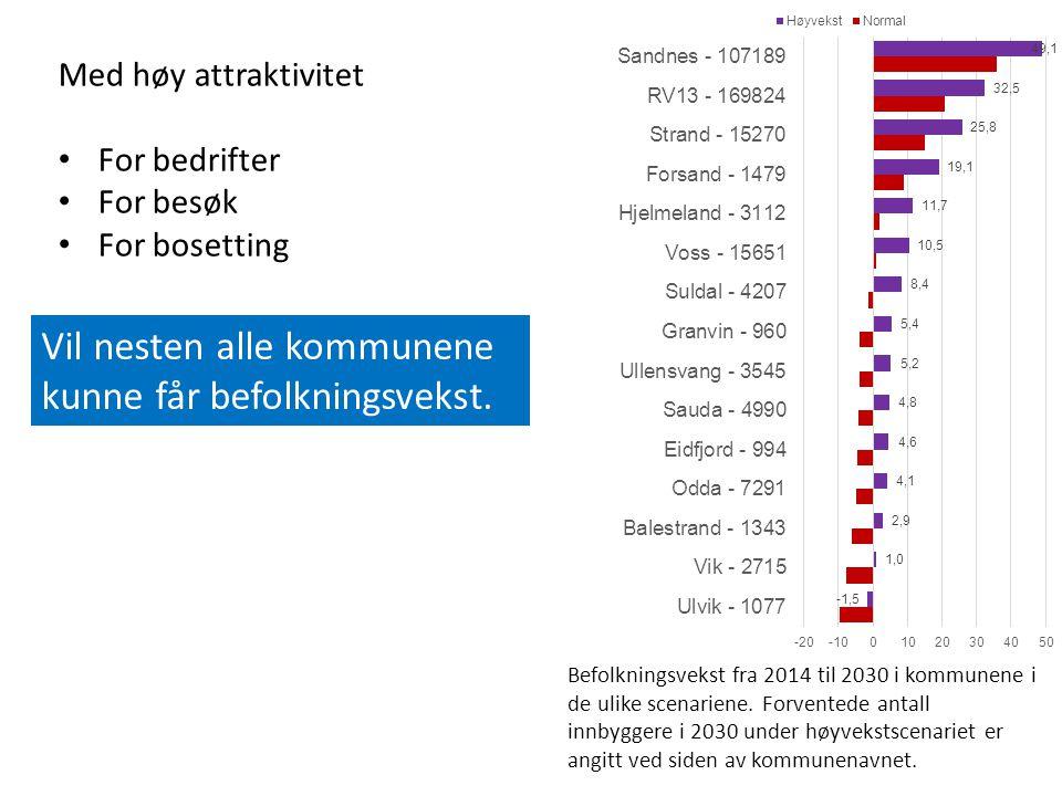 Med høy attraktivitet For bedrifter For besøk For bosetting Vil nesten alle kommunene kunne får befolkningsvekst.