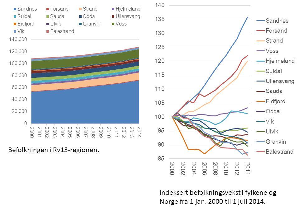 Befolkningen i Rv13-regionen. Indeksert befolkningsvekst i fylkene og Norge fra 1 jan.