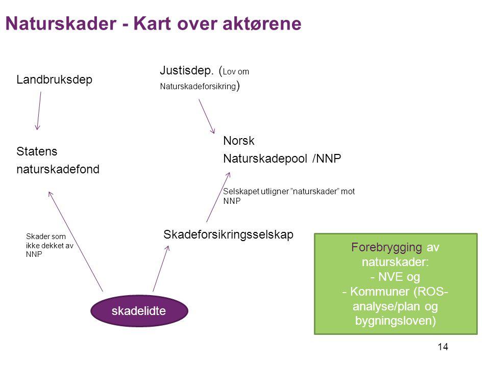14 Landbruksdep Statens naturskadefond Justisdep. ( Lov om Naturskadeforsikring ) Norsk Naturskadepool /NNP Skadeforsikringsselskap Skadelidte Natursk