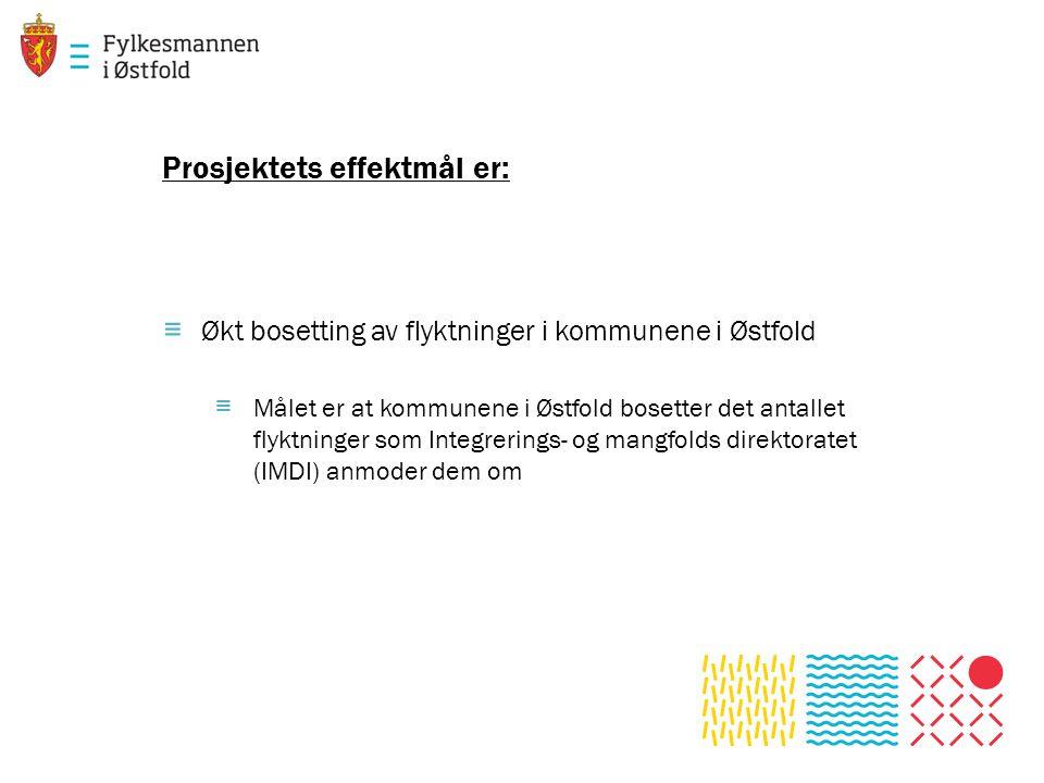 Prosjektets effektmål er: ≡ Økt bosetting av flyktninger i kommunene i Østfold ≡ Målet er at kommunene i Østfold bosetter det antallet flyktninger som