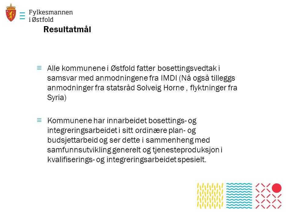 Resultatmål ≡ Alle kommunene i Østfold fatter bosettingsvedtak i samsvar med anmodningene fra IMDI (Nå også tilleggs anmodninger fra statsråd Solveig