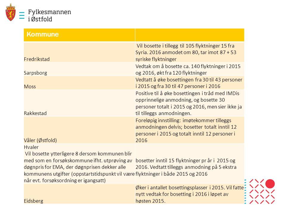 Kommune Fredrikstad Vil bosette i tillegg til 105 flyktninger 15 fra Syria. 2016 anmodet om 80, tar imot 87 + 53 syriske flyktninger Sarpsborg Vedtak