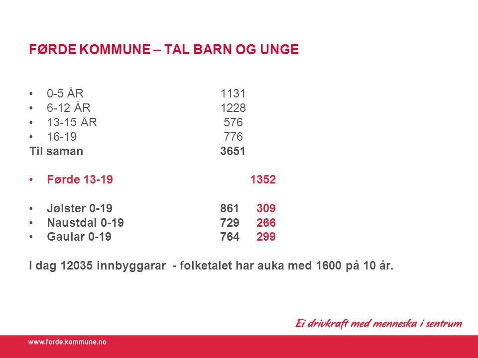 FØRDE KOMMUNE – TAL BARN OG UNGE 0-5 ÅR1131 6-12 ÅR 1228 13-15 ÅR 576 16-19 776 Til saman3651 Førde 13-19 1352 Jølster 0-19861 309 Naustdal 0-19729 26