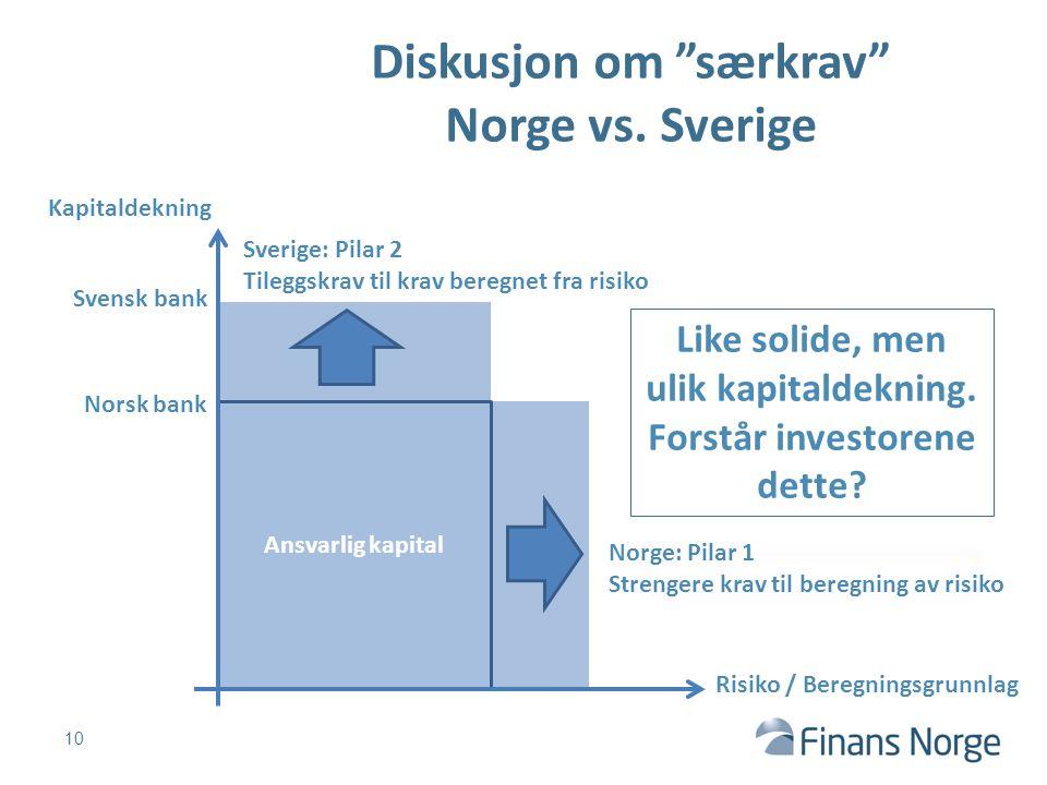 """Ansvarlig kapital Diskusjon om """"særkrav"""" Norge vs. Sverige Kapitaldekning Risiko / Beregningsgrunnlag Sverige: Pilar 2 Tileggskrav til krav beregnet f"""