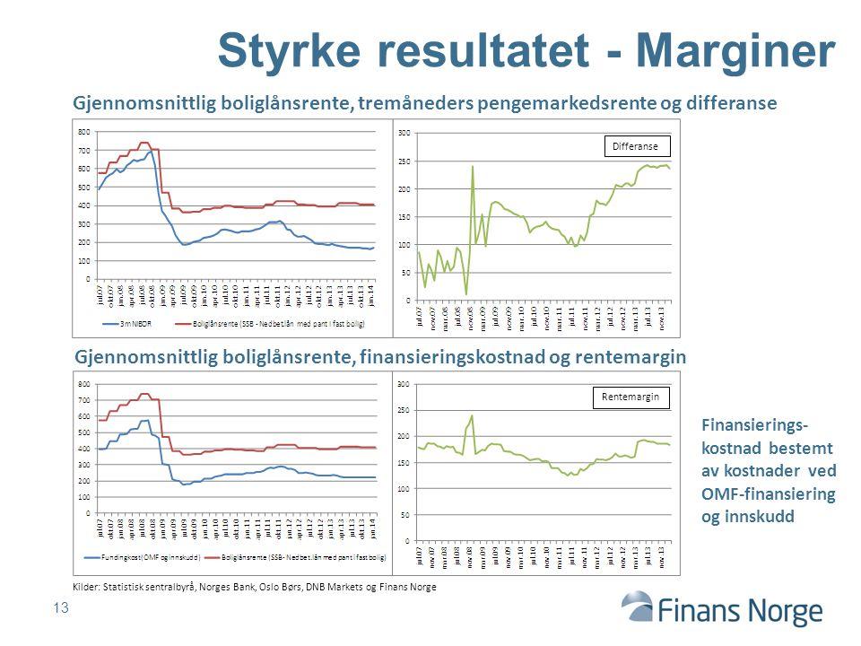 13 Styrke resultatet - Marginer Differanse Rentemargin Gjennomsnittlig boliglånsrente, finansieringskostnad og rentemargin Kilder: Statistisk sentralb