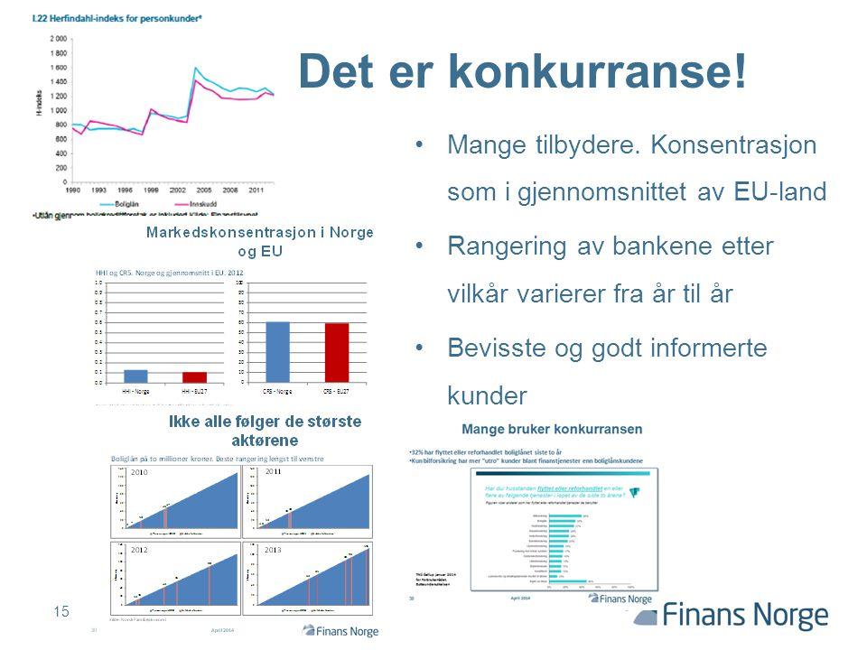 Mange tilbydere. Konsentrasjon som i gjennomsnittet av EU-land Rangering av bankene etter vilkår varierer fra år til år Bevisste og godt informerte ku