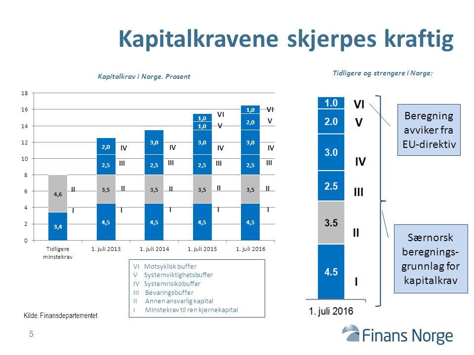 5 Kapitalkravene skjerpes kraftig Kilde: Finansdepartementet I VI Motsyklisk buffer V Systemviktighetsbuffer IV Systemrisikobuffer III Bevaringsbuffer