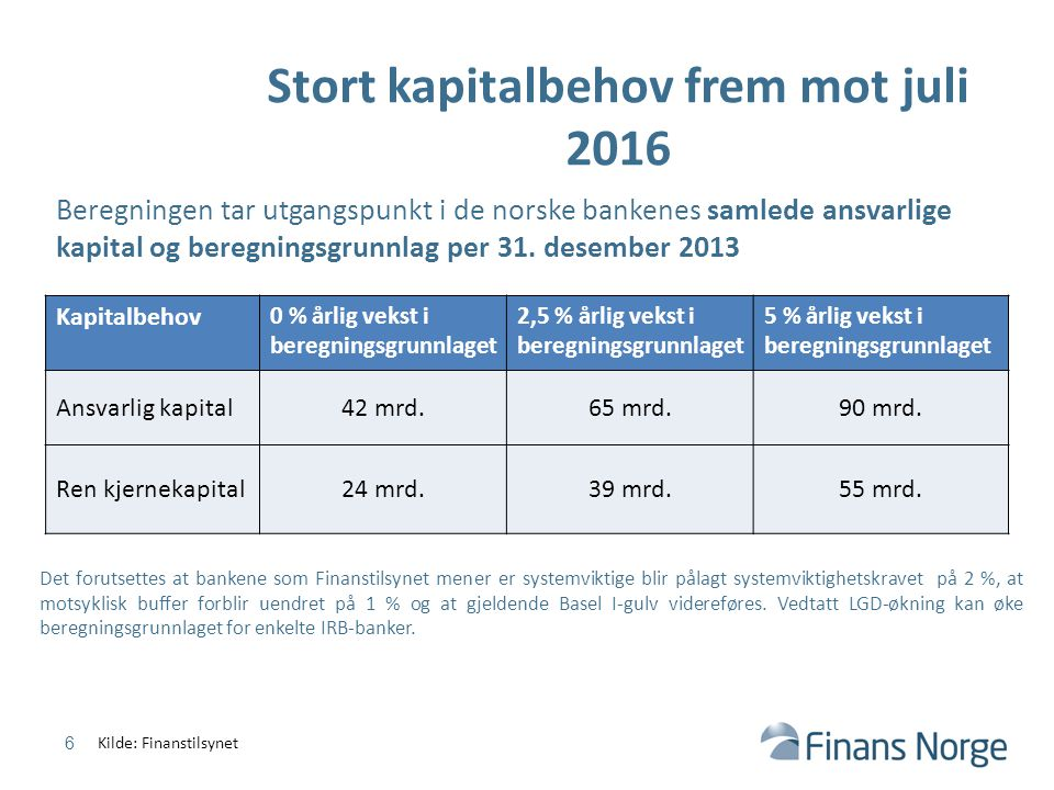 Stort kapitalbehov frem mot juli 2016 6 Beregningen tar utgangspunkt i de norske bankenes samlede ansvarlige kapital og beregningsgrunnlag per 31. des