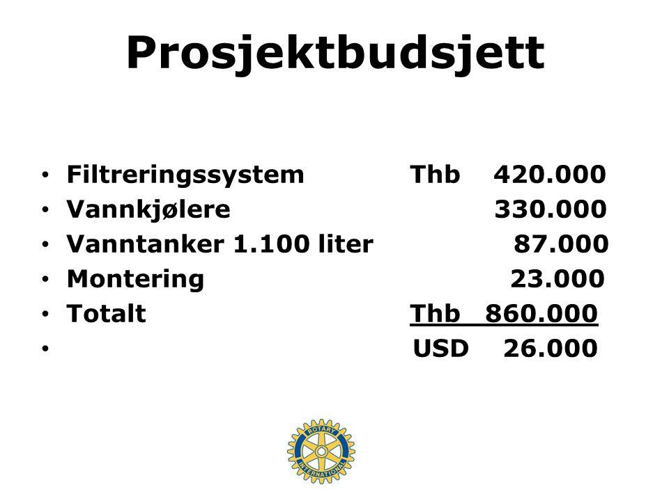 Finansiering Klubbidrag NOK 89.000 (Gjersjøen, Kolbotn, Oppegård, Sagdalen, Skjeberg ) Matching TRF 44.000 Bidrag DDF 12.000 Matching TRF 12.000 Totalt NOK 157.000 USD 26.000