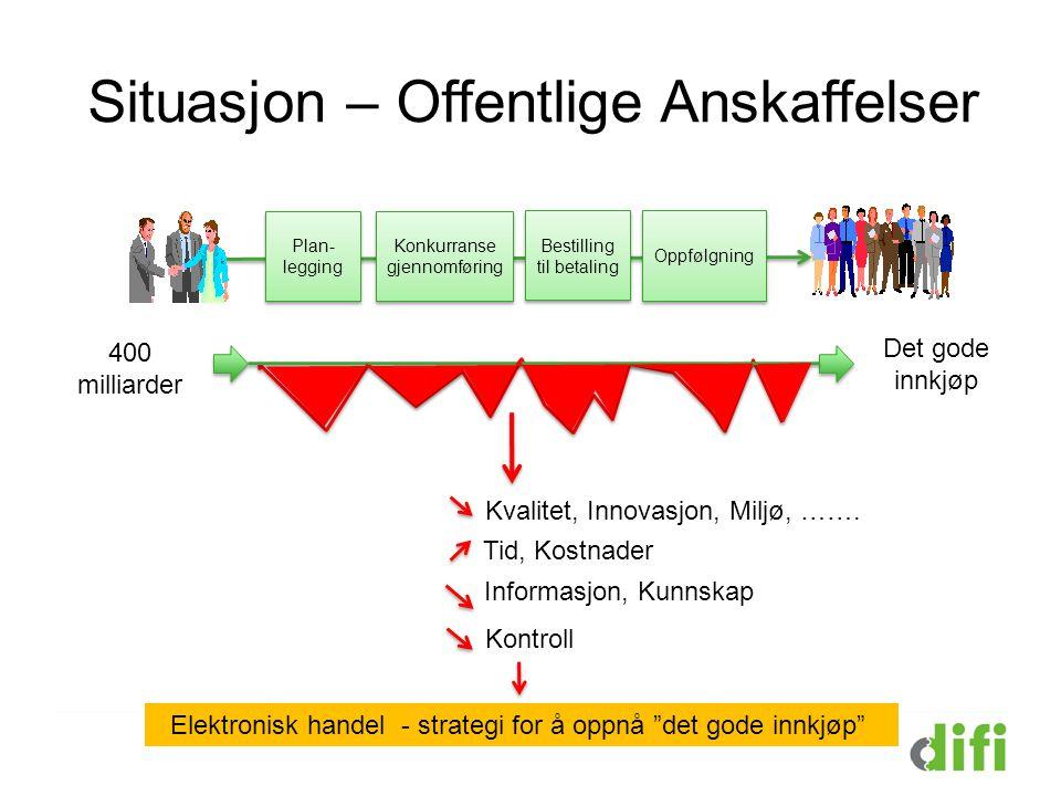 Situasjon – Offentlige Anskaffelser 400 milliarder Plan- legging Plan- legging Konkurranse gjennomføring Konkurranse gjennomføring Bestilling til beta