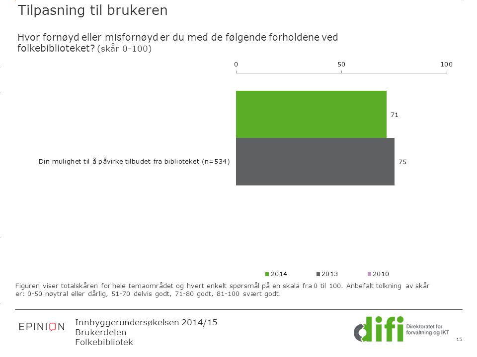 3.14 X AXIS 6.65 BASE MARGIN 5.95 TOP MARGIN 4.52 CHART TOP 11.90 LEFT MARGIN 11.90 RIGHT MARGIN Innbyggerundersøkelsen 2014/15 Brukerdelen Folkebibli