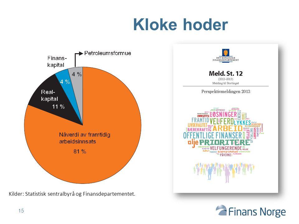 15 Kloke hoder Kilder: Statistisk sentralbyrå og Finansdepartementet.