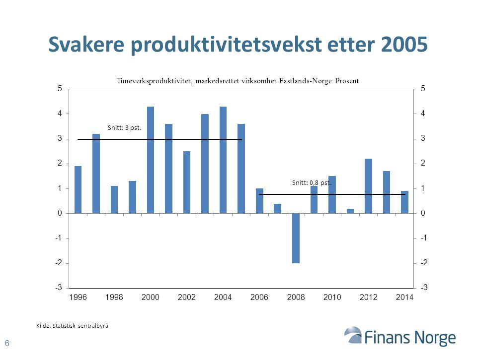 Svakere produktivitetsvekst etter 2005 6 Timeverksproduktivitet, markedsrettet virksomhet Fastlands-Norge.