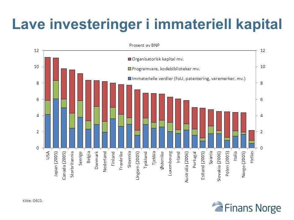 Lave investeringer i immateriell kapital Kilde: OECD. Prosent av BNP