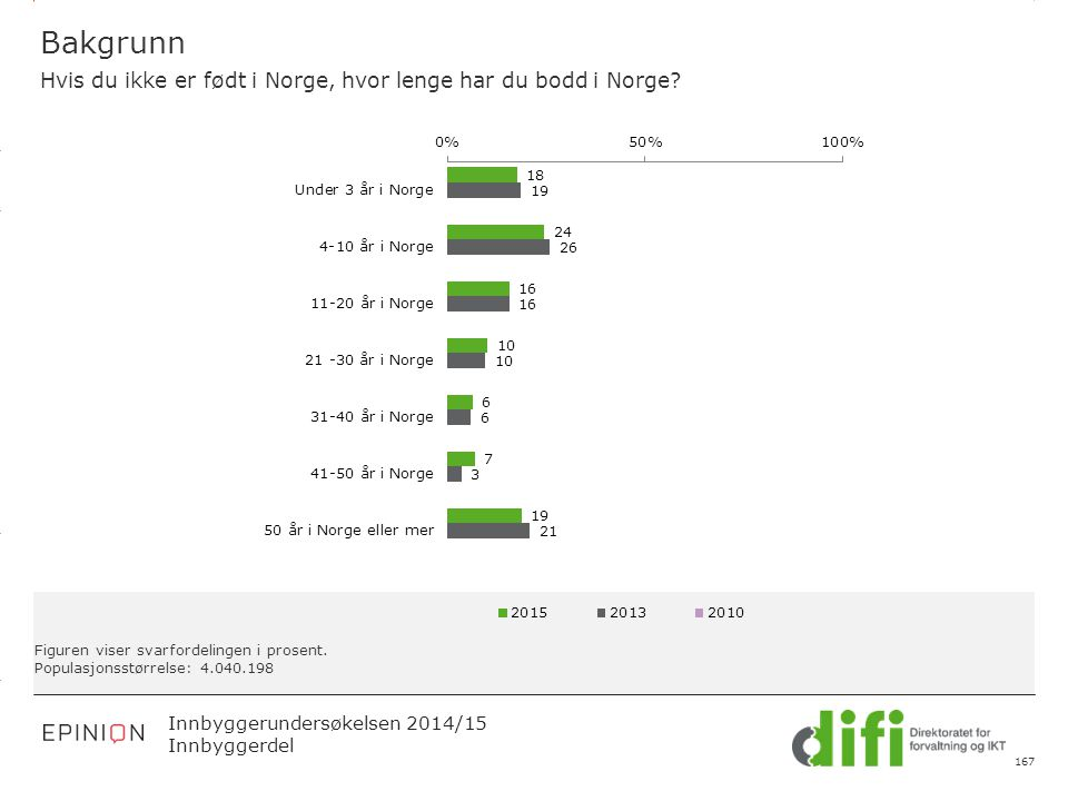 3.14 X AXIS 6.65 BASE MARGIN 5.95 TOP MARGIN 4.52 CHART TOP 11.90 LEFT MARGIN 11.90 RIGHT MARGIN Innbyggerundersøkelsen 2014/15 Innbyggerdel Figuren viser svarfordelingen i prosent.