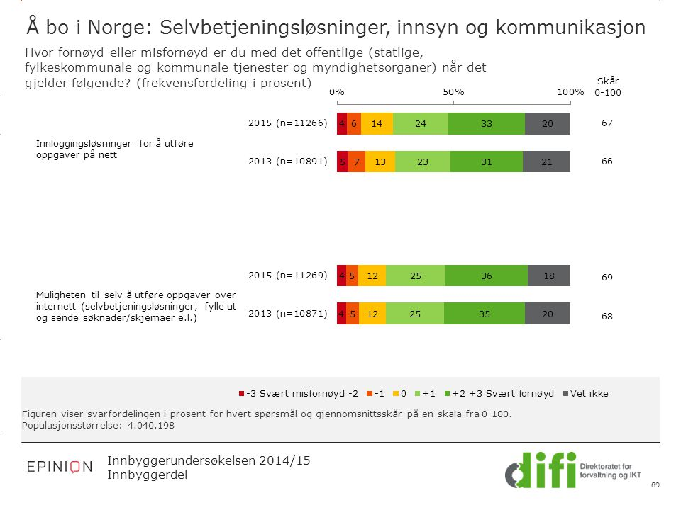 3.14 X AXIS 6.65 BASE MARGIN 5.95 TOP MARGIN 4.52 CHART TOP 11.90 LEFT MARGIN 11.90 RIGHT MARGIN Innbyggerundersøkelsen 2014/15 Innbyggerdel Figuren v