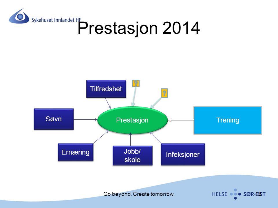 Prestasjon 2014 Prestasjon Trening Søvn Ernæring Jobb/ skole Infeksjoner Tilfredshet Go beyond. Create tomorrow.18