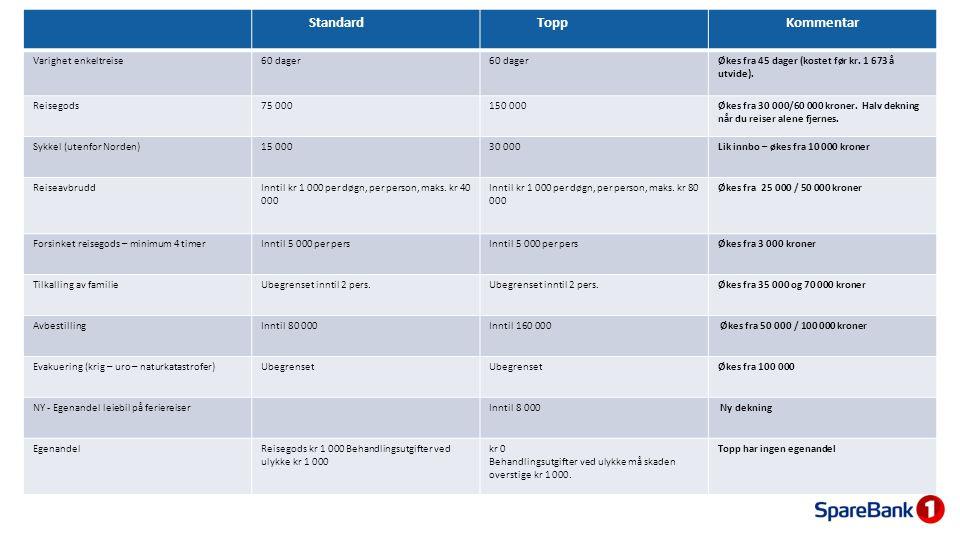 StandardToppKommentar Varighet enkeltreise60 dager Økes fra 45 dager (kostet før kr. 1 673 å utvide). Reisegods75 000150 000Økes fra 30 000/60 000 kro