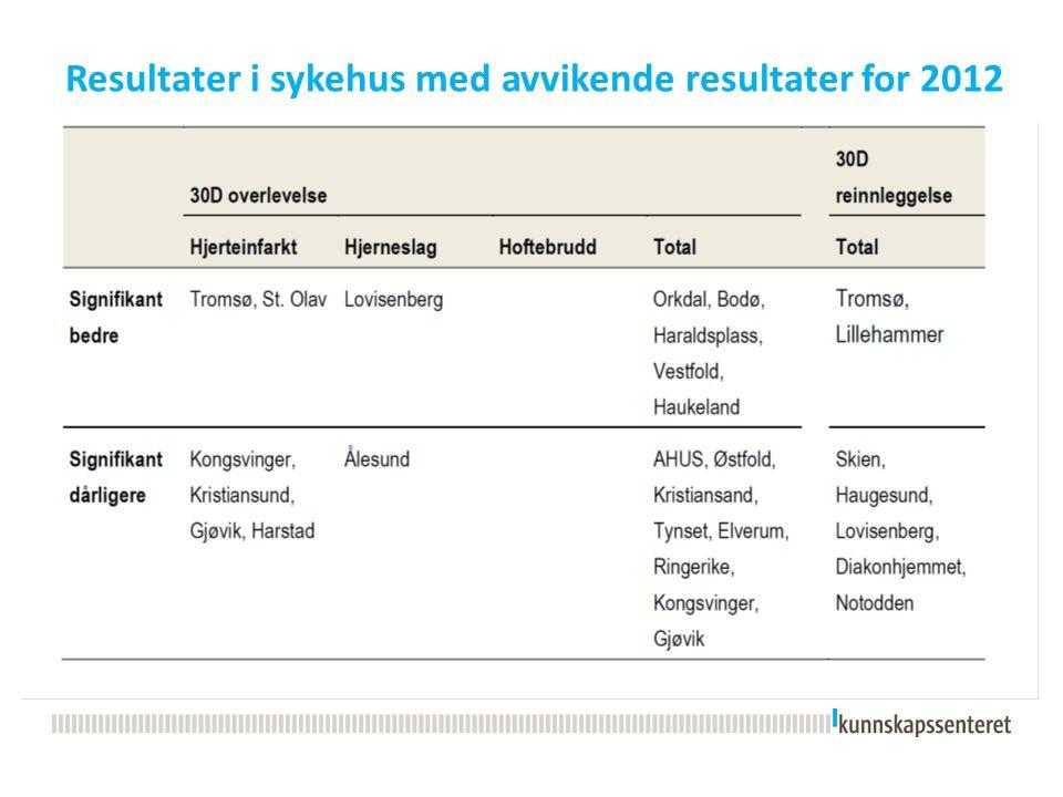 Kvalitetsindikatorer for sykehus  Overlevelse 30 dager etter innleggelse for: –hjerteinfarkt –hoftebrudd –hjerneslag –totaldødelighet –reinnleggelser