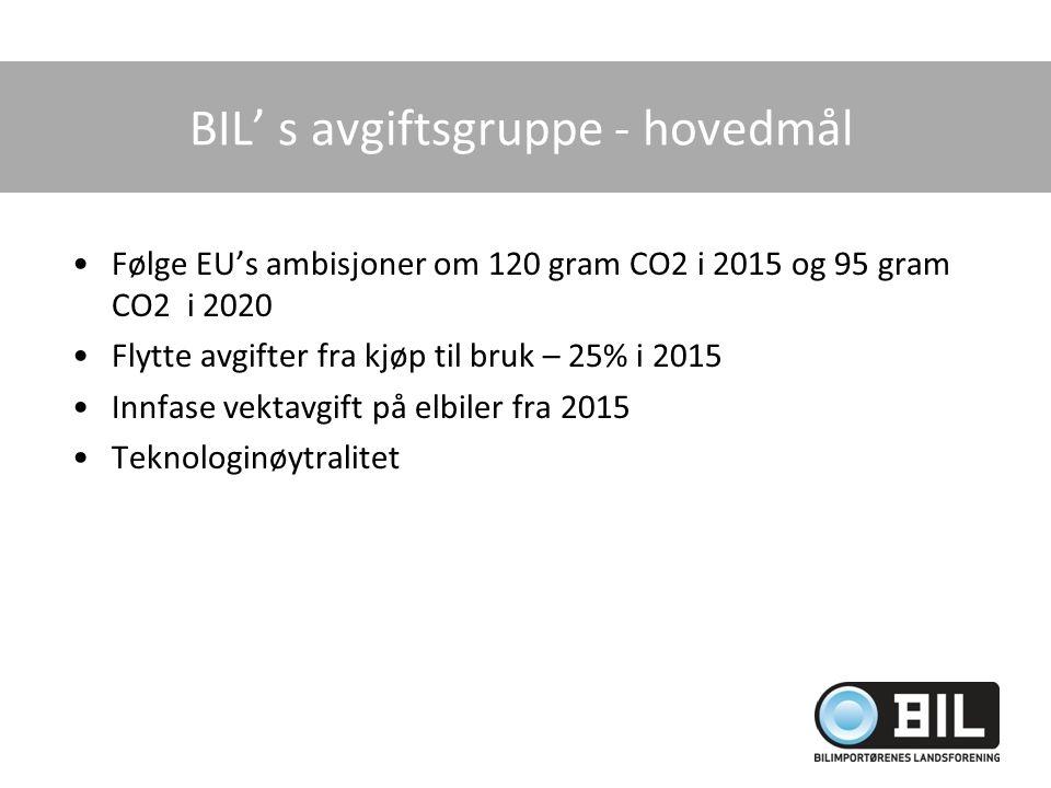BIL' s avgiftsgruppe - hovedmål Følge EU's ambisjoner om 120 gram CO2 i 2015 og 95 gram CO2 i 2020 Flytte avgifter fra kjøp til bruk – 25% i 2015 Innf