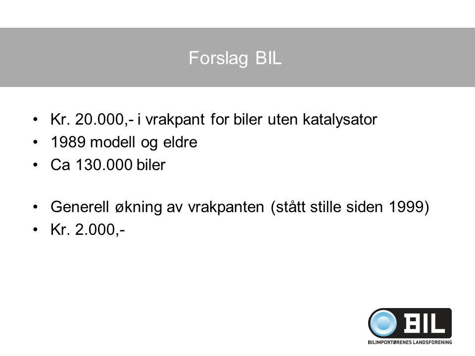 Forslag BIL Kr. 20.000,- i vrakpant for biler uten katalysator 1989 modell og eldre Ca 130.000 biler Generell økning av vrakpanten (stått stille siden