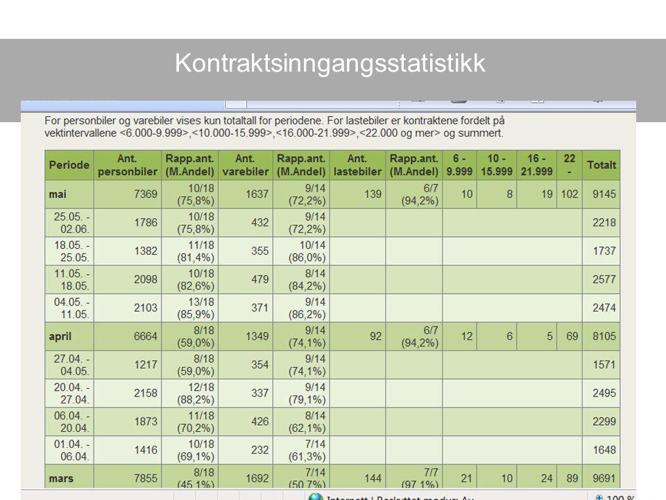 Kontraktsinngangsstatistikk