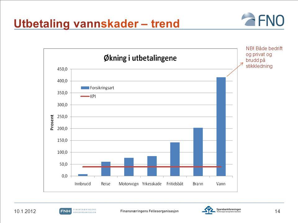 Utbetaling vannskader – trend 10.1.2012 NB! Både bedrift og privat og brudd på stikkledning 14