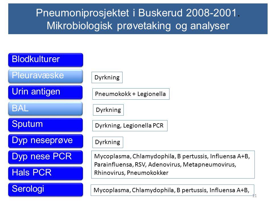 Pneumoniprosjektet i Buskerud 2008-2001. Mikrobiologisk prøvetaking og analyser Serologi Blodkulturer Pleuravæske Urin antigen BAL Sputum Dyp nese PCR