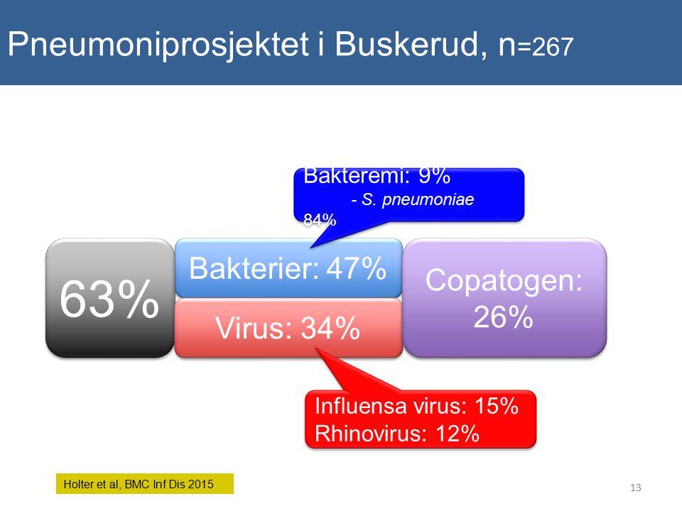 63% 4.8 4.9 4.1 7.5 5.9 7 - 11.3 25.9 5.3 2.7 - Bakterier: 47% Virus: 34% Copatogen: 26% Bakteremi: 9% - S. pneumoniae 84% Bakteremi: 9% - S. pneumoni