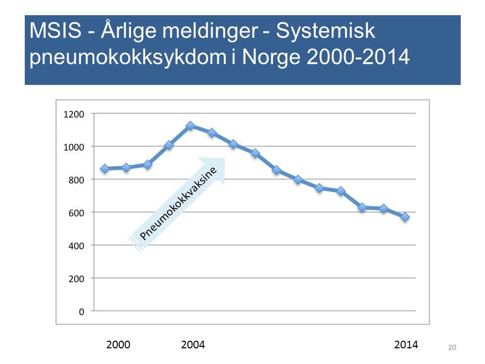 MSIS - Årlige meldinger - Systemisk pneumokokksykdom i Norge 2000-2014 2000 2004 2014 20 Pneumokokkvaksine