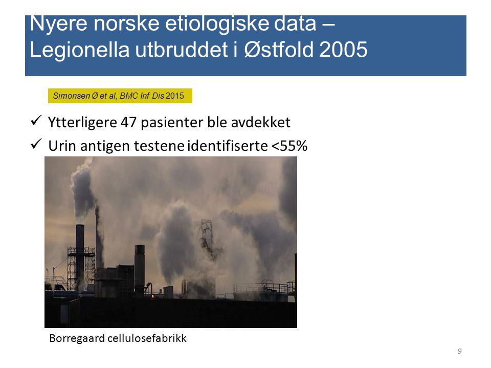 Ytterligere 47 pasienter ble avdekket Urin antigen testene identifiserte <55% 9 Nyere norske etiologiske data – Legionella utbruddet i Østfold 2005 Bo