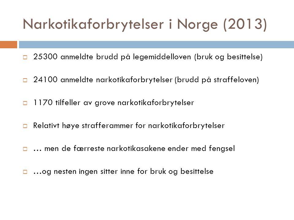 Narkotikaforbrytelser i Norge (2013)  25300 anmeldte brudd på legemiddelloven (bruk og besittelse)  24100 anmeldte narkotikaforbrytelser (brudd på straffeloven)  1170 tilfeller av grove narkotikaforbrytelser  Relativt høye strafferammer for narkotikaforbrytelser  … men de færreste narkotikasakene ender med fengsel  …og nesten ingen sitter inne for bruk og besittelse