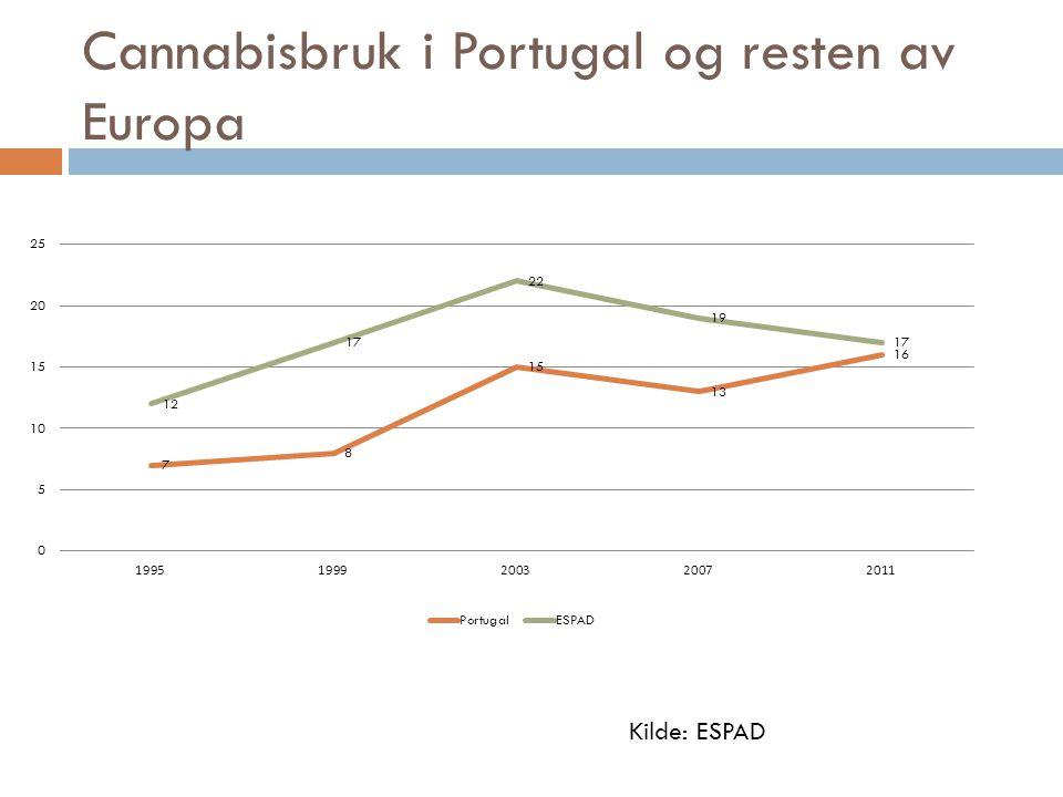 Cannabisbruk i Portugal og resten av Europa Kilde: ESPAD