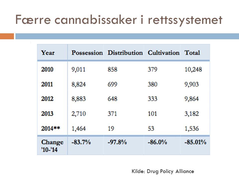 Færre cannabissaker i rettssystemet Kilde: Drug Policy Alliance