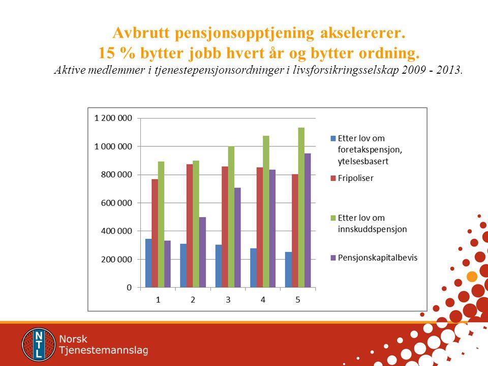 Avbrutt pensjonsopptjening akselererer. 15 % bytter jobb hvert år og bytter ordning. Aktive medlemmer i tjenestepensjonsordninger i livsforsikringssel