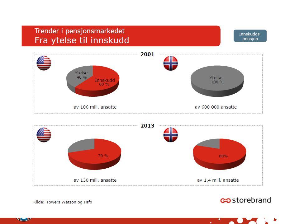 Det norske pensjonssystemet 5 hovedregimer i dag Bruttopensjon 660 000 innen offentlige TP- ordninger Bruttogaranti 66% OFFENTLIG Folketrygd Obligatorisk tjenestepensjon.