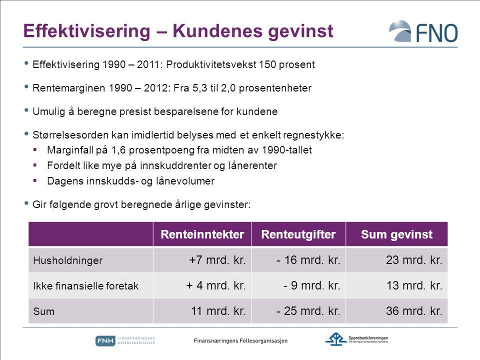 Effektivisering – Kundenes gevinst Effektivisering 1990 – 2011: Produktivitetsvekst 150 prosent Rentemarginen 1990 – 2012: Fra 5,3 til 2,0 prosentenhe