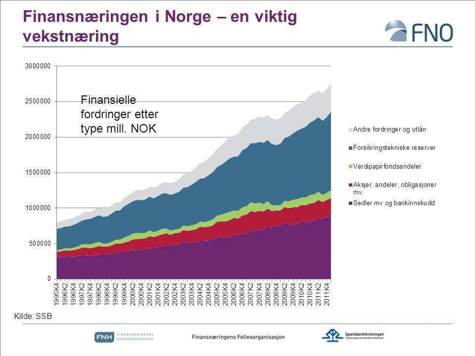 Finansnæringen i Norge – en viktig vekstnæring Kilde: SSB Finansielle fordringer etter type mill. NOK
