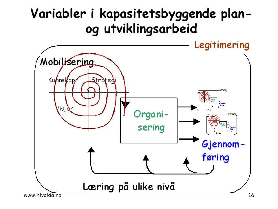 Variabler i kapasitetsbyggende plan- og utviklingsarbeid 16www.hivolda.no