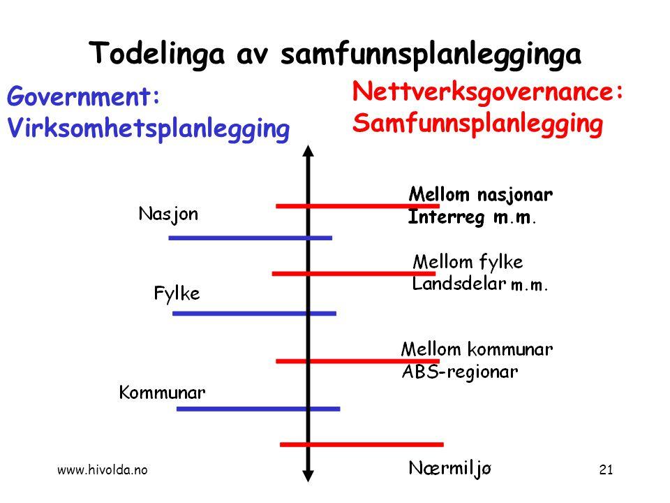Todelinga av samfunnsplanlegginga Government: Virksomhetsplanlegging Nettverksgovernance: Samfunnsplanlegging 21www.hivolda.no