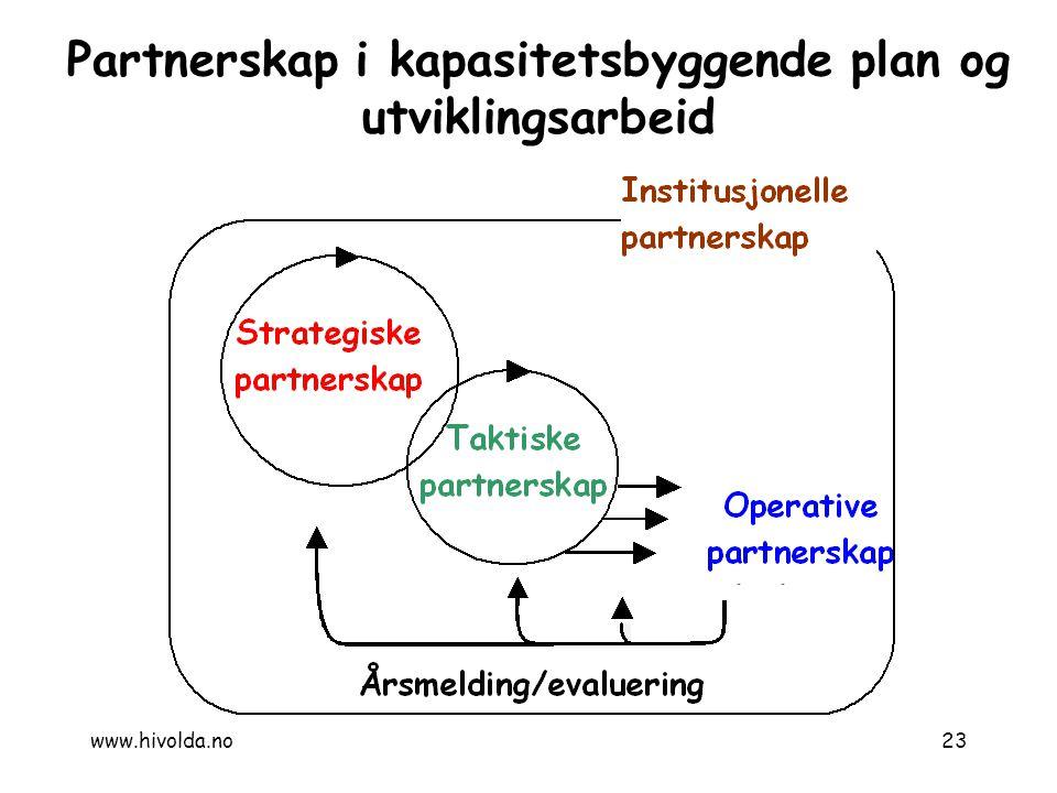 Partnerskap i kapasitetsbyggende plan og utviklingsarbeid 23www.hivolda.no