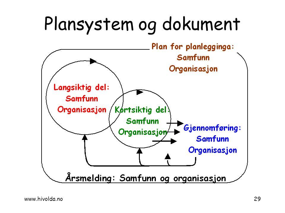 Plansystem og dokument 29www.hivolda.no
