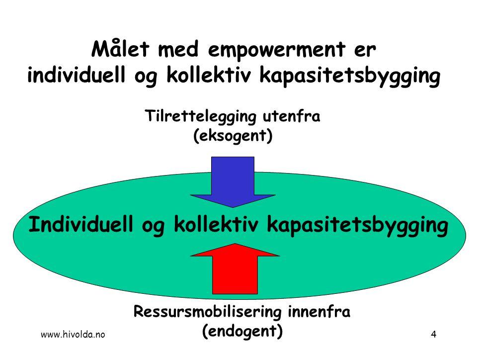 Målet med empowerment er individuell og kollektiv kapasitetsbygging Tilrettelegging utenfra (eksogent) Ressursmobilisering innenfra (endogent) Individ